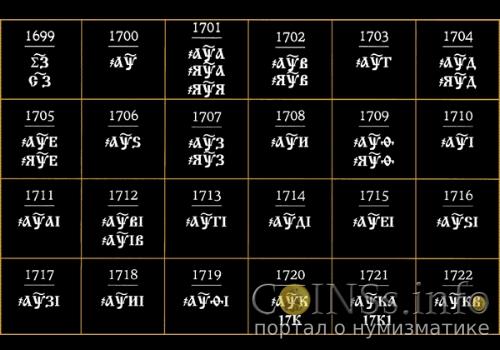 Обозначение славянскими буквами дат на монетах