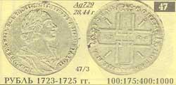 Монета рубль 1723-1725