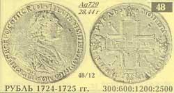 Монета рубль 1724-1725