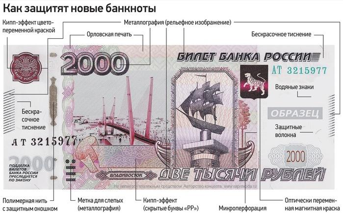 банкнот номиналом 2000 рублей и 200 рублей - степени защиты