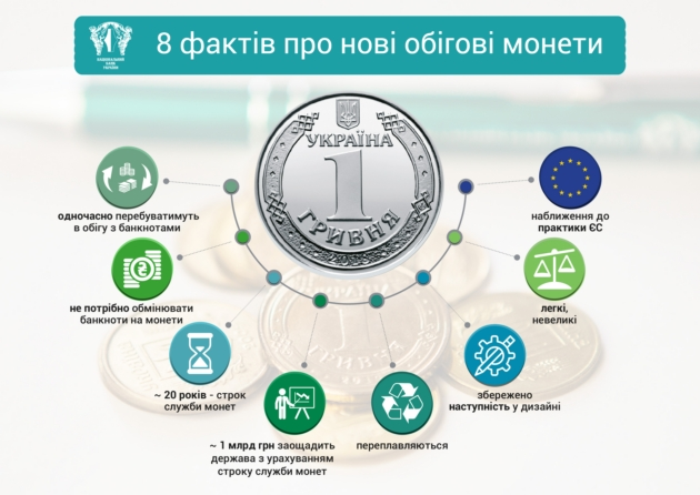 новые металлические деньги в Украине