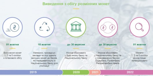 мелкие монеты в Украине выводят из обращения