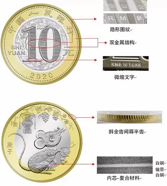 Китай монета 10 юаней Год Крысы, нюансы
