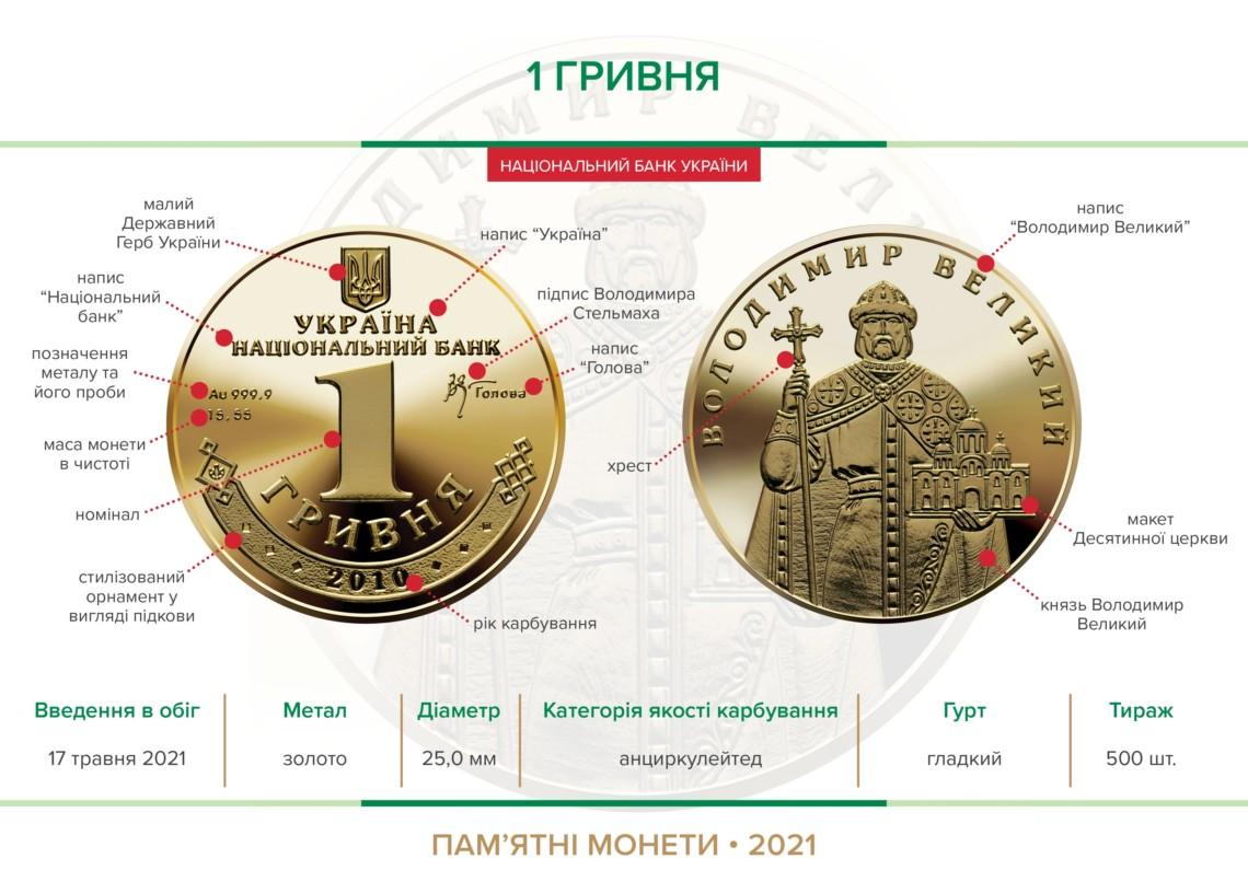 монета 1 гривна 2010 год, золто, 2021 года